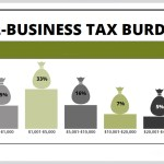 64 % of Small Businesses Spend At Least $1000 on Tax Administration Work