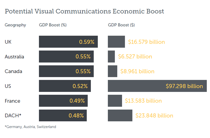 Benefits of Visual Communication - Increased Productivity