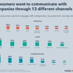 82% of Consumers Expect Immediate Response on Sales or Marketing Questions