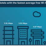 Business Travelers Should Seek Rodeway Inn for Best Hotel WiFi, Research Says