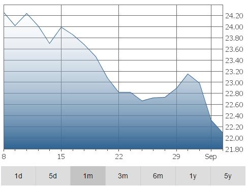 Alaris Graph