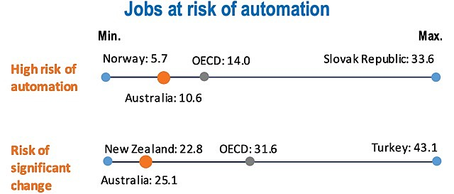 OECD automation replace Australian jobs risk