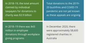 AIHW report charitable philanthropic donations