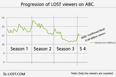 House - Dans la Vie D'un Sériephile : L'évidence 4/5 LOST ratings graphic updated