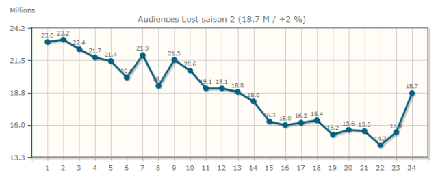 dharma initiative - LOST - saison 2 audiencessaison2lost