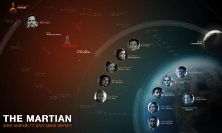 THE MARTIAN : Matt Damon seul sur Mars par Ridley Scott