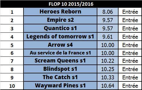 Flop séries saison 2015 2016