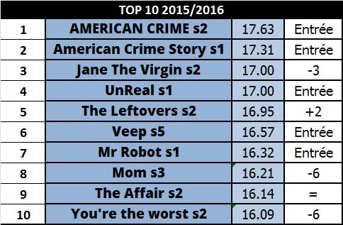 Top10 20152016