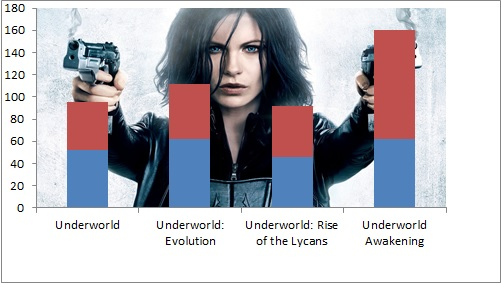 underworld-saga-box-office