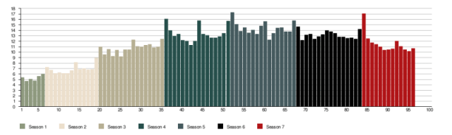Walking Dead - Walking Dead : encore 100 épisodes de prévus ? audiences walking dead