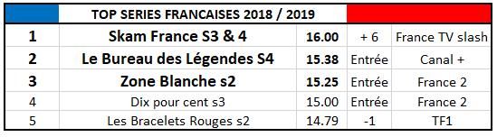 bilan collectif - Bilan Collectif de la Saison 2018/2019 : quelle est la meilleure série de la saison? Top France 2019