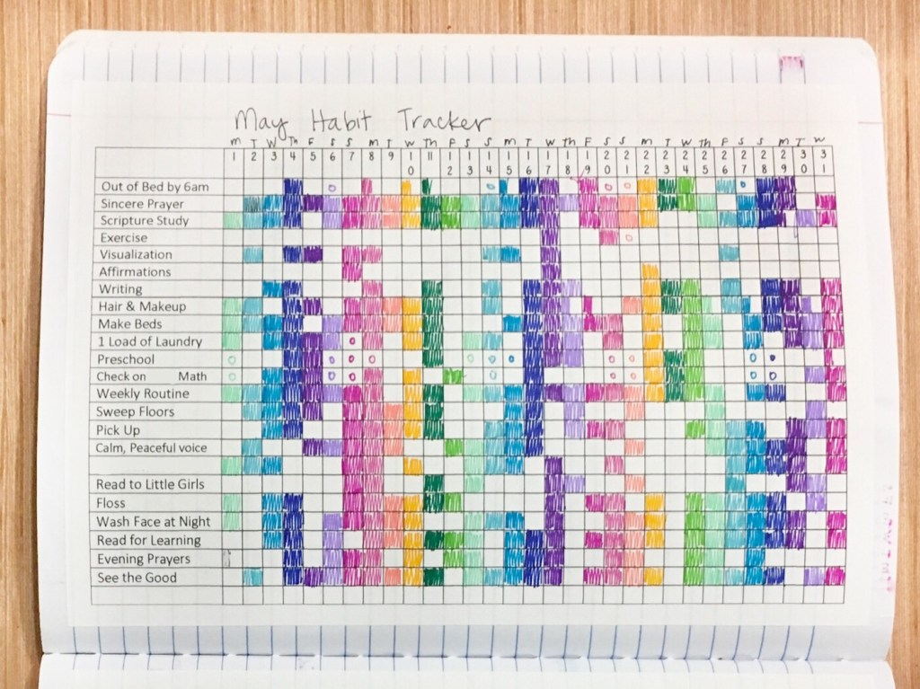 Bullet Journal Habits rewards