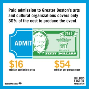 Arts Factor Infographic