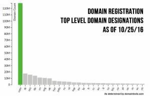 Dot com domain registrations