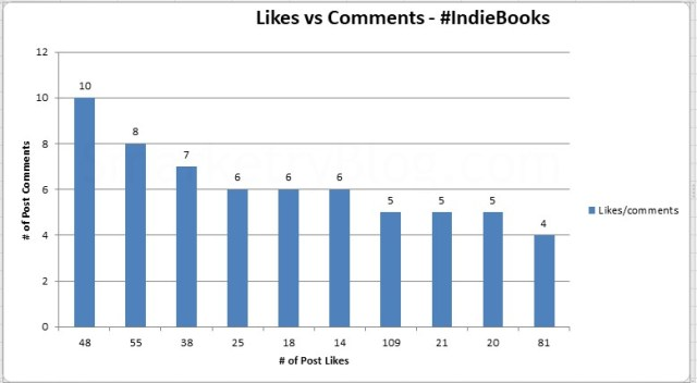 #IndieBooks Likes vs Comments   SmarketryBlog.com