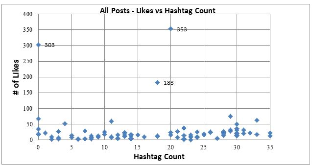 All Posts collected, likes vs hashtags - SmarkeryBlog.com - Hashtag analysis