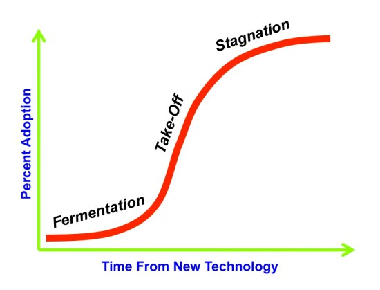 Chart 1. Technology Adoption Stages