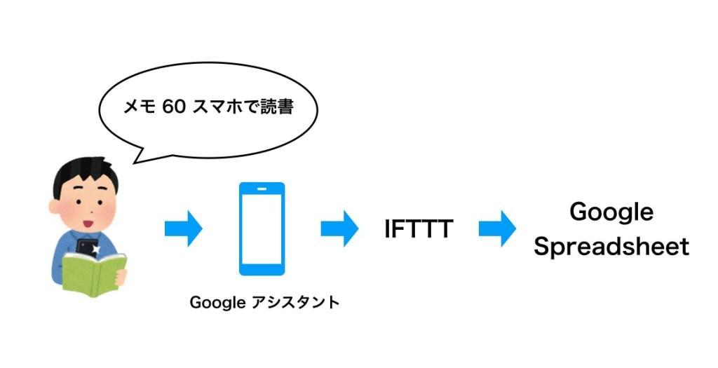 GoogleアシスタントとIFTTTでGoogle spreadsheetに読書メモ