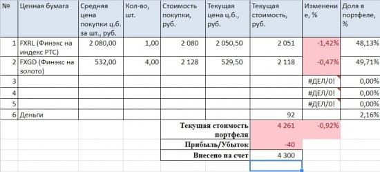 Портфель на ИИС и микропортфель. Покупка Башнефти пр.