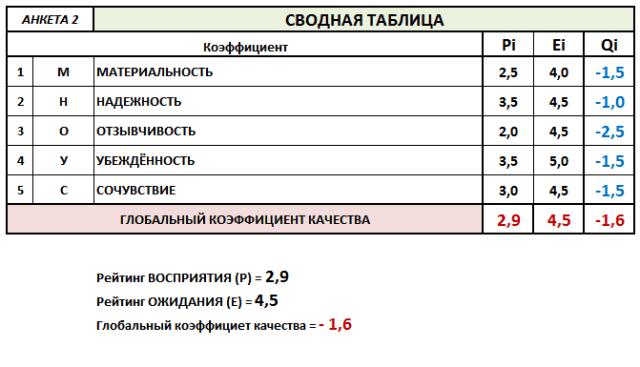Сводная таблица метода SERVQUAL