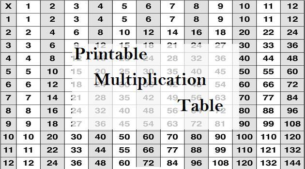 Multiplication Worksheets Doc 1