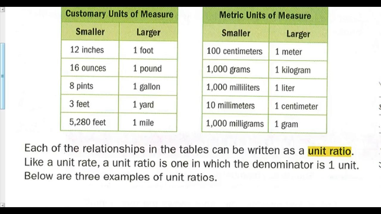 Free Math Worksheets Unit Rates