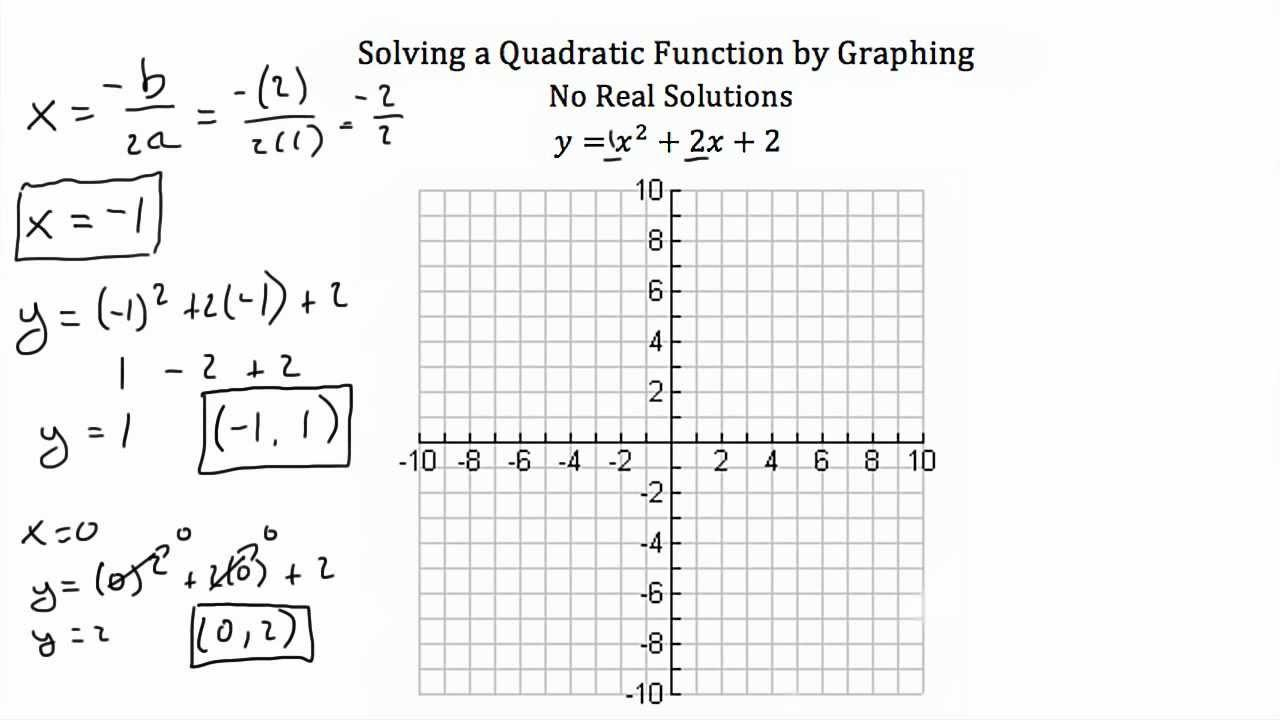 Algebra 1 Functions Worksheet With Answers