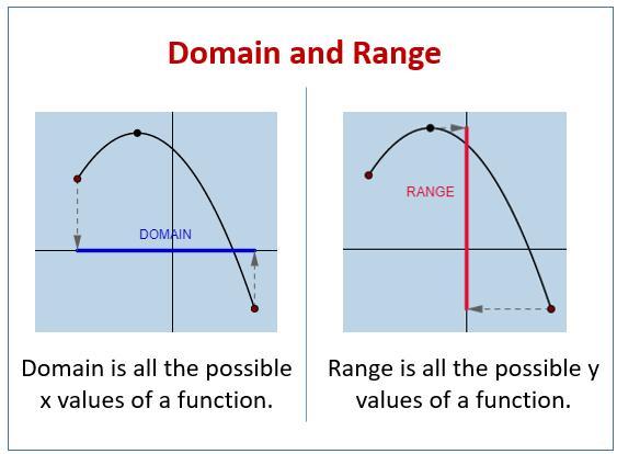 Algebra 2 Chapter 1 Domain And Range Worksheet