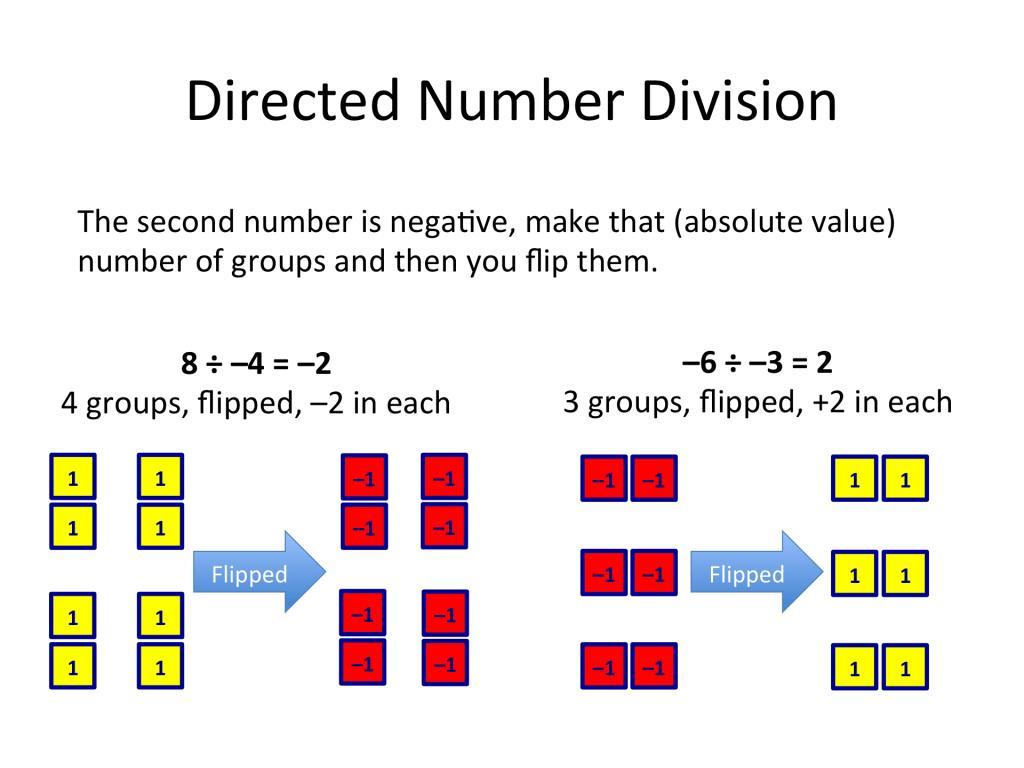 Algebra Tiles Worksheet Solving Equations