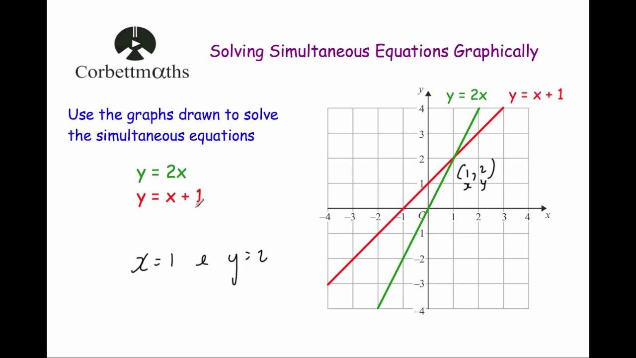 Algebraic Fractions Worksheet Corbett Maths