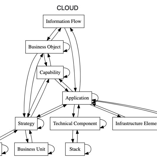 CloudAssessmentModel