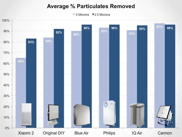 Review of average percentage of particulates removed by Xiaomi Mi 2 Air Purifier