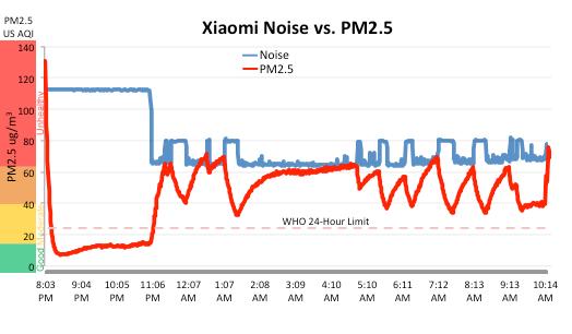 Xiaomi Mi 2 air purifier noise vs PM 2.5 pollution
