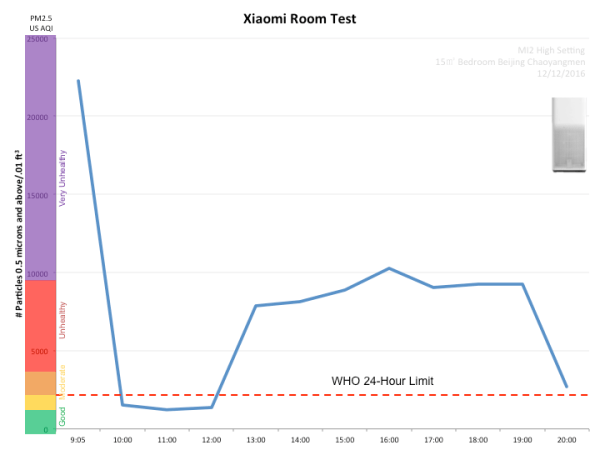 Xiaomi Mi 2 Air purifier room test
