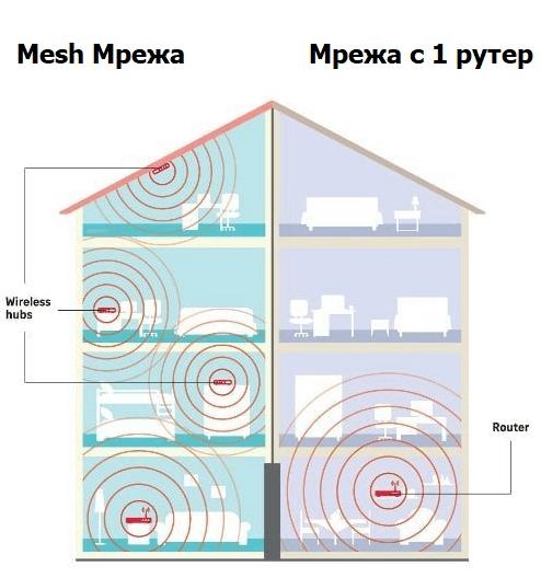 Mesh Мрежа и WiFi Мрежа
