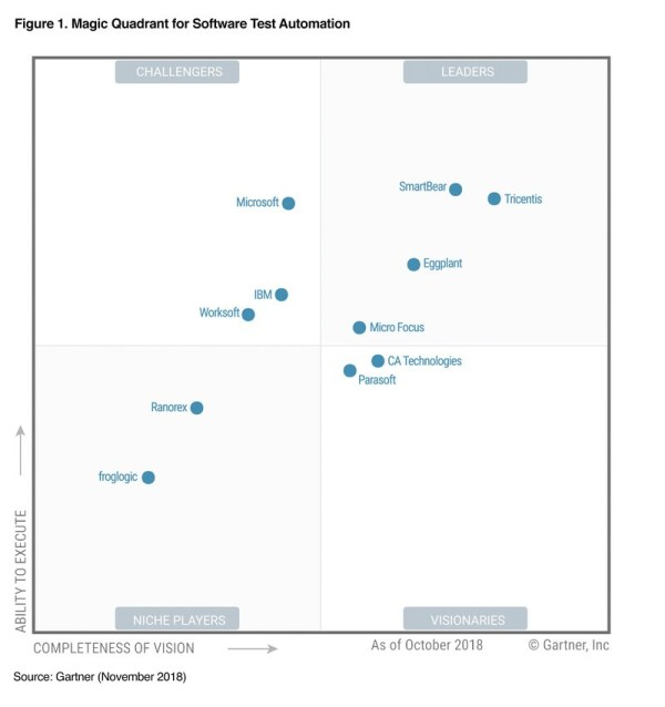 Magic Quadrant for Software Test Automation 2018 | Gartner ...