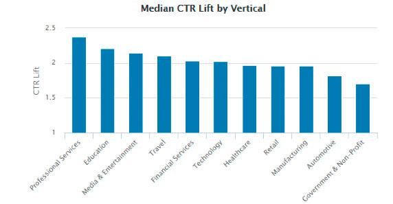 median_ctr_LinkedIn_smartbizz