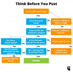 Think-Before-You-Post-Hootsuite