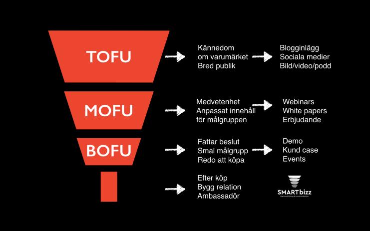 todu mofu bofu marknadsföring sociala medier