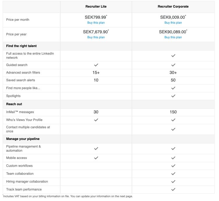 LinkedIn premium recruiter pris funktion