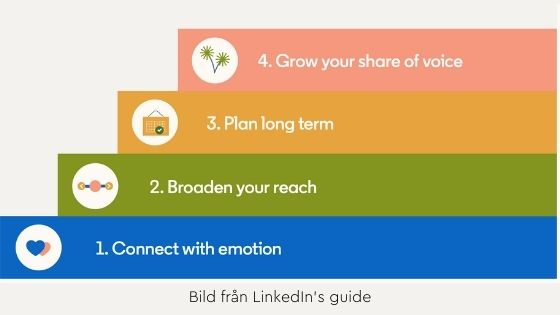 guide LinkedIn b2b
