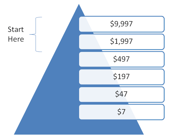 Build a sales funnel in reverse.