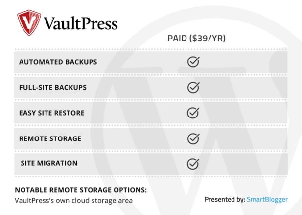 VaultPress - table