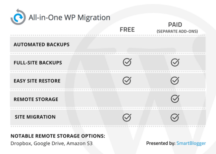 All-in-One WP Migration - table