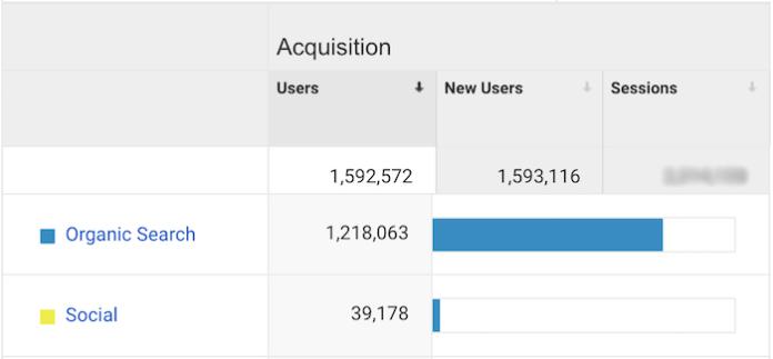 Smart Blogger's Traffic Breakdown by Source