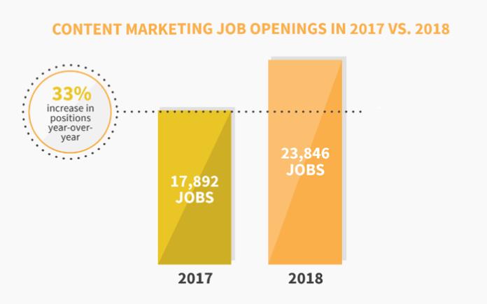 Content marketing job growth