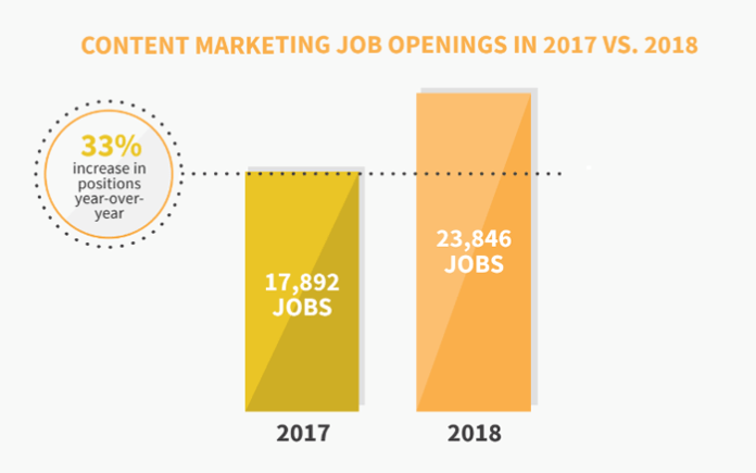 Content marketing job growth