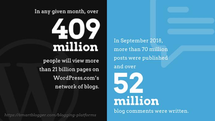 WordPress.com is quite popular.