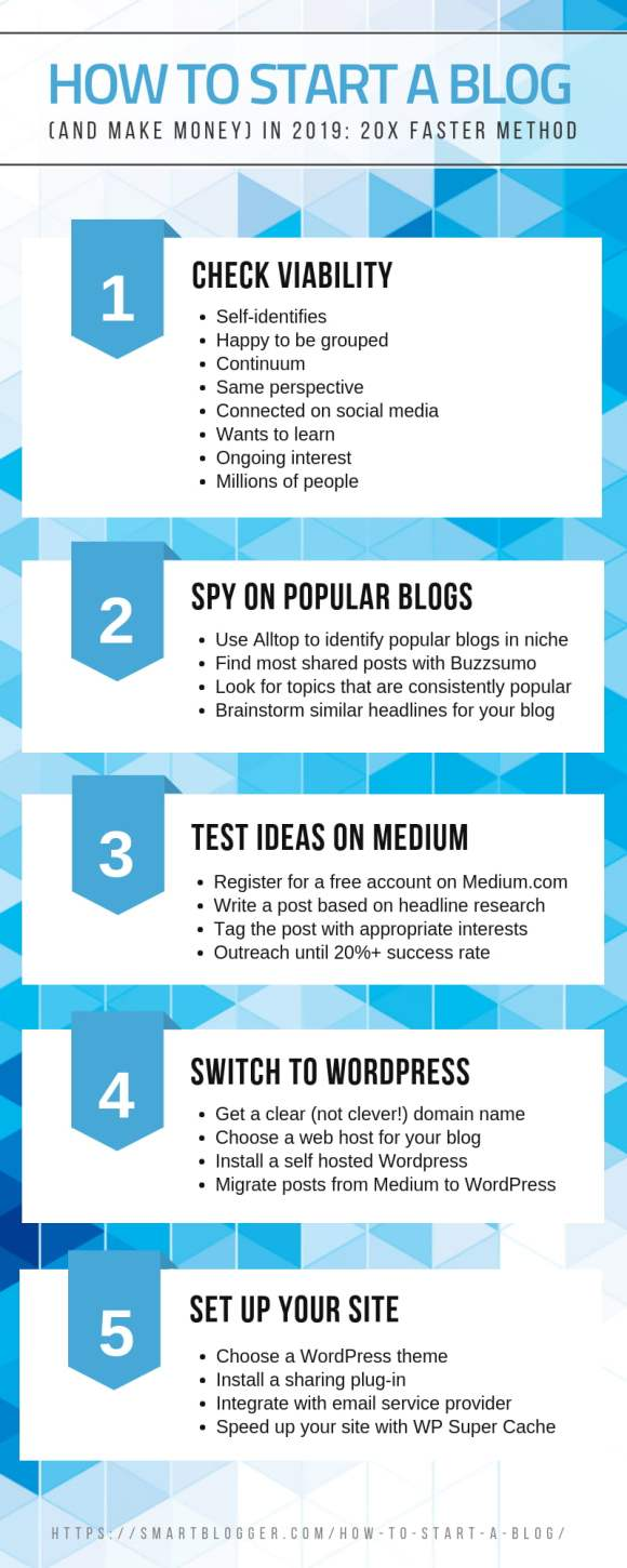 How to Start a Blog in 2019: Research Reveals 20X Faster ...