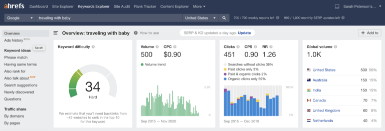 content marketing strategy ahrefs keyword research dashboard